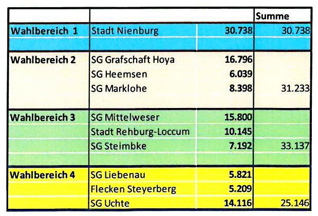 Wahlbereichseinteilung 2015